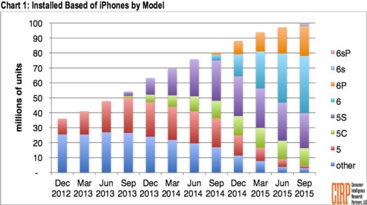 iPhone kullanımı hâlâ artıyor ama...